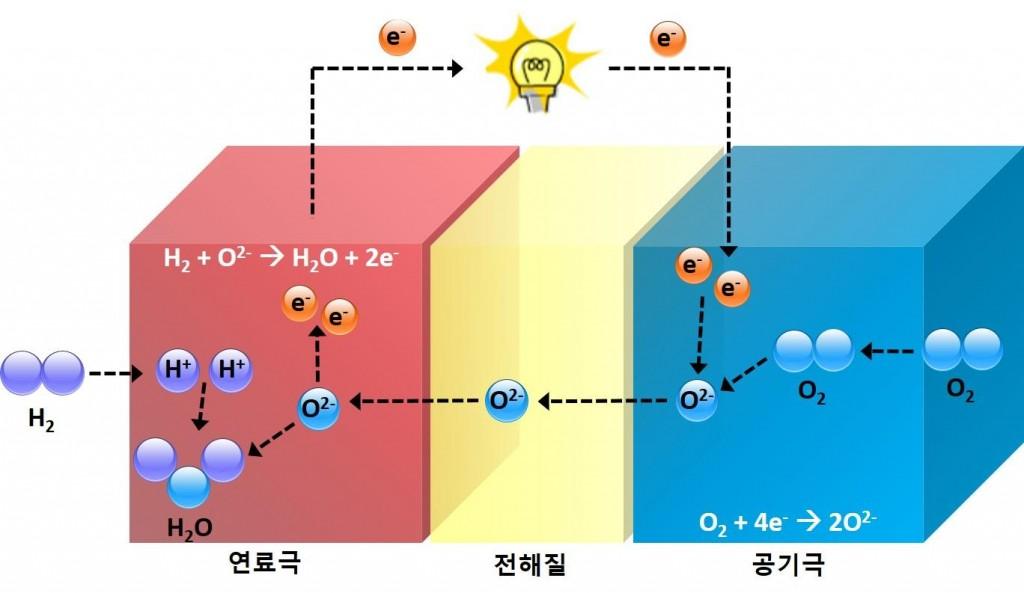 고체 산화물 연료전지는 산화지르코늄이나 세리아 등의 고체산화물을 전해질로 이용하며, 수소를 연료로 사용해 공기 중의 산소와 화학반응시켜 전기를 생성한다. 전해물질 주위에 서로 맞붙어 있는 두 개의 전극(연료극, 공기극)으로 된 연료전지는 공기 중의 산소가 공기극을 지나고 수소가 연료극을 지날 때 전기화학 반응을 통해 전기와 물, 열을 생성한다.
