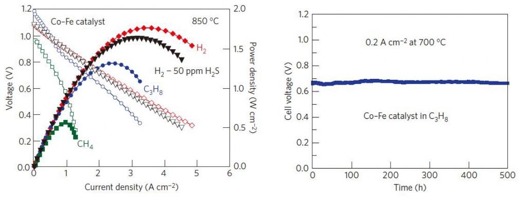 수소 및 탄화수소를 사용하였을 때 최대 전력 밀도 및 안정성 테스트 결과를 보여주는 그림이다. 왼쪽 그래프는 850℃에서 수소 및 메탄, 프로판 가스를 연료로 사용했을 때 성능 변화를 나타낸다.  오른쪽 그래프는 700℃에서 프로판을 연료로 사용하였을 때 500 시간 동안 전압 변화를 측정한 그래프다.