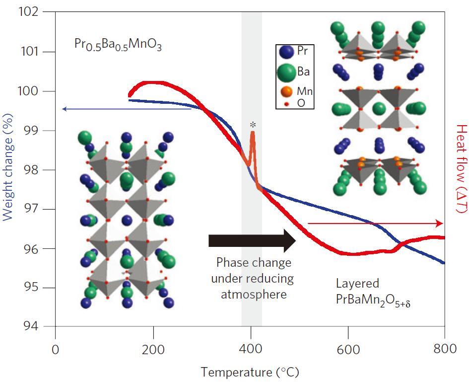 단일 페로브스카이트(왼쪽)에서 이중층 페로브스카이트(오른쪽 위)으로 상변화한 그래프다. 이중층 페로브스카이트로 변하는 영역은 고체 산화물 연료전지 작동 환경과 비슷하며 이는 고체 산화물 연료전지의 연료극으로 적용했을 때 이중층 페로브스카이트 구조를 가진다는 것을 의미한다.