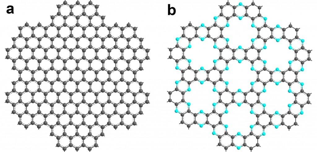 왼쪽은 그래핀, 오른쪽은 C₂N 의 구조를 나타낸 그림이다. C₂N 은 탄소 원자 사이에 질소 원자가 끼어있어 반도체처럼 전기 흐르는 정도를 조절할 수 있다.