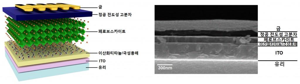 왼쪽 그림은 이산화티타늄(전자 주입·추출층)과 극성용매를 이용한 페로브스카이트 광전소자 구조이고, 오른쪽 그림은 페로브스카이트 광전소자를 전자주사현미경으로 본 단면 사진이다.