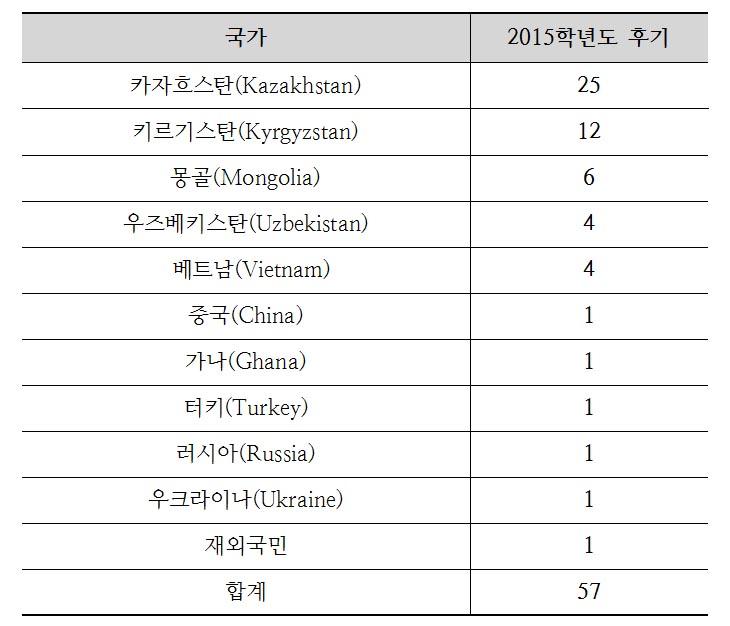 2015년도 외국인 합격자 국가
