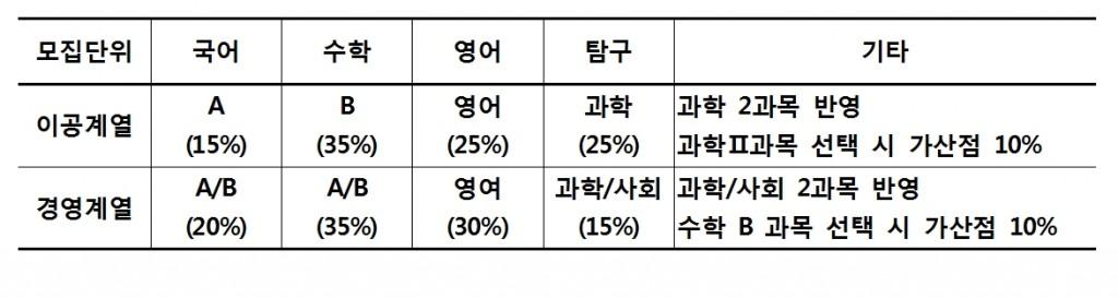 2016학년도 정시모집 시 수능점수 반영 비율