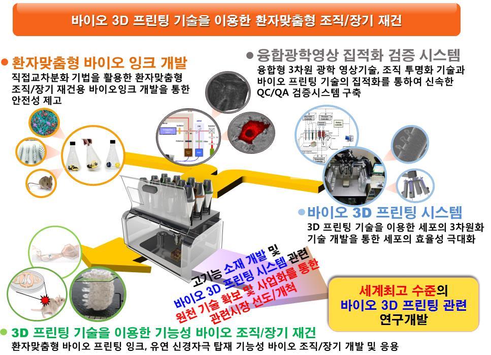 김정범 교수 3D 바이오 프린팅 과제