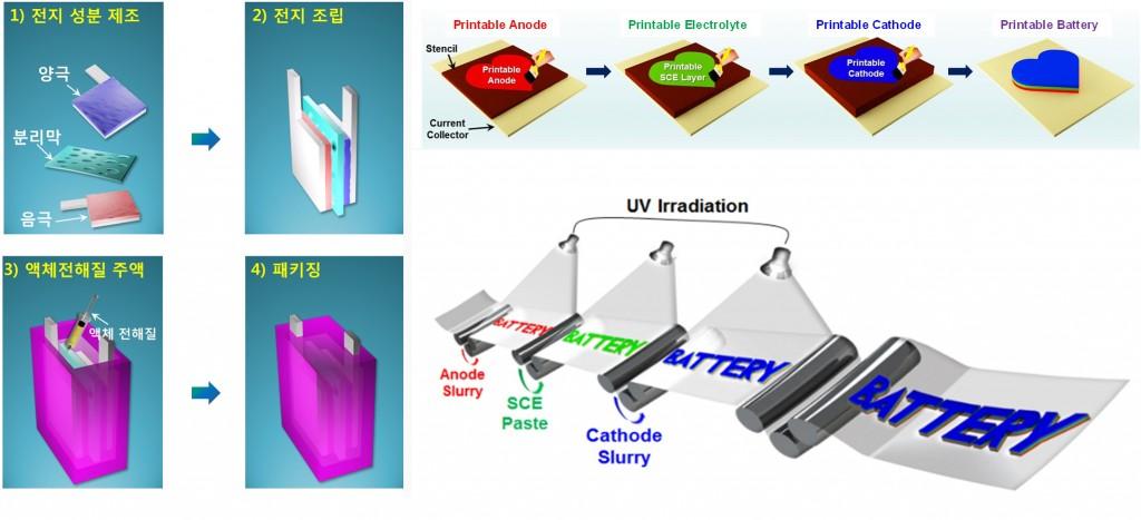 왼쪽은 기존에 리튬이온배터리를 만들던 방식이고 오른쪽은 이번에 개발한 방법이다. 전지 구성 성분인 전극 및 전해질을 원하는 사물 위에 간단한 프린팅 공정을 통해 직접 도입해 1분 이내의 짧은 시간 동안 자외선에 노출시킨다.