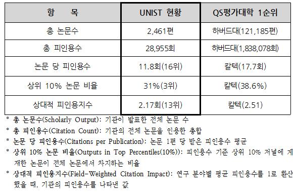 UNIST 연구역량_항목별 지표