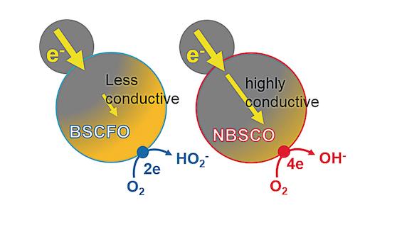 전기 전도도가 뛰어난 촉매일 경우(왼쪽) 산소 원자 4개가 한꺼번에 환원되는 반응이 잘 일어났다. 이는 전지 성능을 높이게 된다.