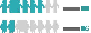 남학생(%)73, 여학생(%)27