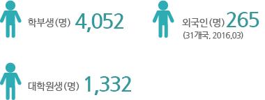 학부생(명)4,052 대학원생(명)1,332, 외국인(명)265(31개국, 2016.03)