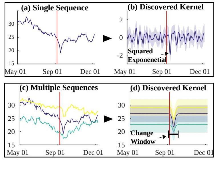 2001년 9·11공격이 있을 때 GE 주식의 데이터 분석 내용. 기존 자동 통계학자 (a), (b) 는 9·11공격 이후의 급격한 변화를 정확히 감지하지 못했지만, 연구팀이 개발한 관계형 자동 통계학자는 (c), (d)처럼 주식 시장이 9·11공격 이후 3일간 전반적으로 급격한 하락 및 상승이 있음을 발견했다.