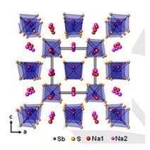 나트륨 황화안티몬(화학식:Na3SbS4)의 결정구조 모식도. 3차원 나트륨 이온 전도 채널을 가지고 있다.