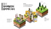 울산, 원자력발전의 종착역이 되다