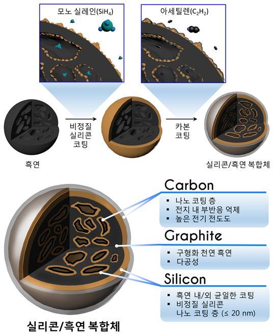 실리콘·흑연 복합체는 천연 흑연에 조재필 교수팀의 기술을 통해 비정질 실리콘과 카본을 나노 사이즈로 고르게 코팅한 구조다. | 자료: 채수종