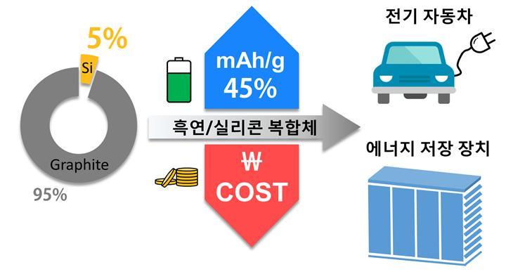 흑연·실리콘 복합체 개발에 따른 기대 효과