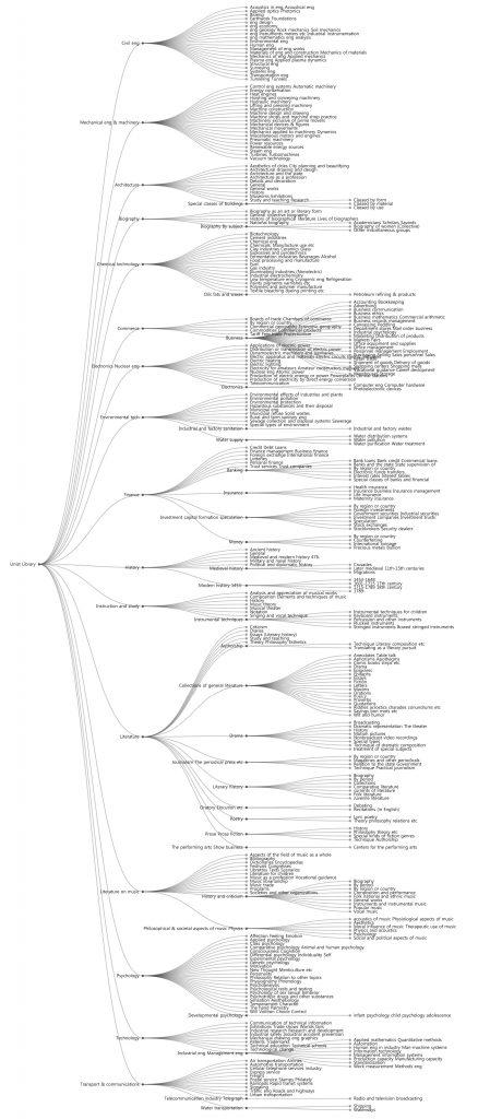 UNIST 학술정보관에 소장된 책을 분류한 그림(이미지를 누르면 크게 보실 수 있습니다.)