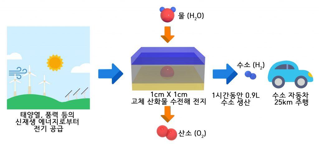 이번 연구로 개발된 고체산화물 수전해전지에 대한 기대효과. 1cm x 1cm 크기의 고체산화물 수전해전지로 물을 분해할 경우 1시간 동안 약 0.9L의 수소가 만들어진다. 이는 수소자동차가 25km를 주행할 수 있는 양이다.