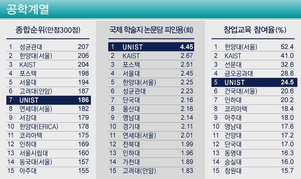 중앙일보 자료 제공