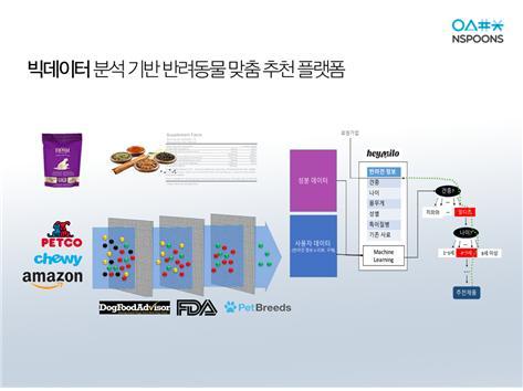 엔스푼즈 개발 중인 반려동물 제품 추천툴