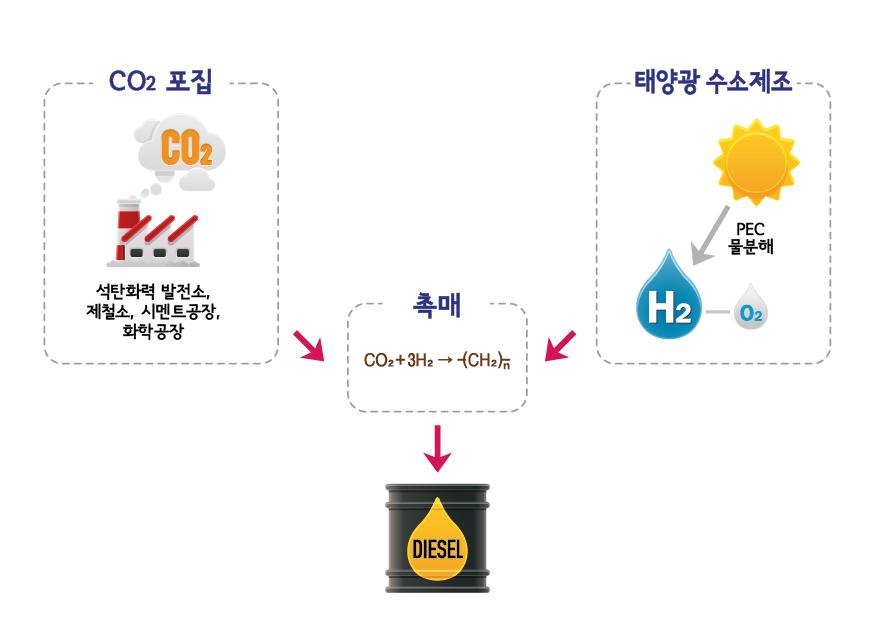 공장 등에서 이산화탄소를 포집해 수소와 반응시키면 디젤을 생산할 수 있다. | 디자인: 박혜지
