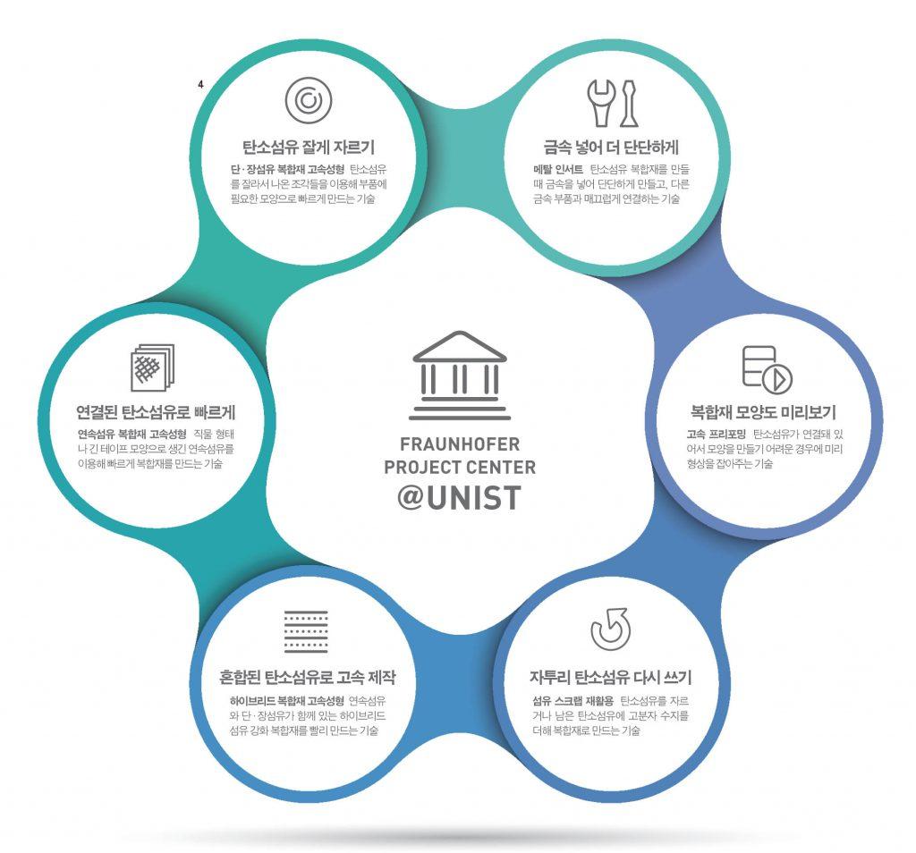UNIST에 마련된 차량 경량화 소재부품 개발센터에서 개발 예정인 주요 기술들