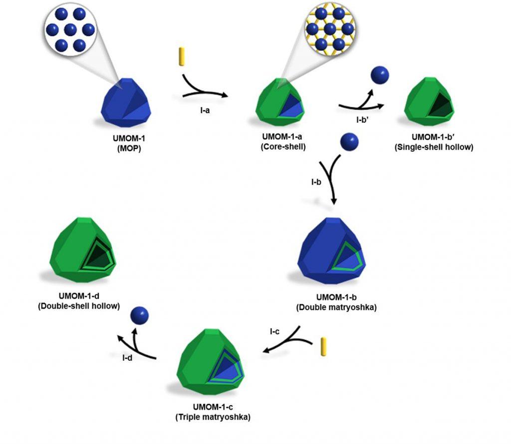 다양한 형태의 다공성 물질 합성 과정을 나타내는 모식도. 0차원 물질인 금속-유기 다면체(MOP)인 'UMOM-1'에서 코어-쉘, 싱글-쉘 중공구조, 마트료시카 구조, 더블-쉘 중공구조를 합성했다. 각 과정은 다음과 같다. I-a: 유기물 첨가 과정, I-b': 화학적 에칭과정, I-b: 에피택시얼(epitaxial) 성장과정, I-c: 유기물 첨가 과정, I-d: 화학적 에칭과정.