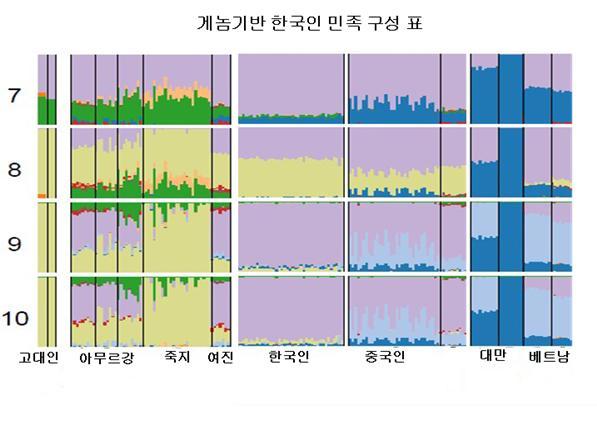 수천 년 전에 북방계 아시아인들과 융합한 흔적을 찾을 수 있다. 그러나 현대의 한국인은 거의 대부분이 남방계 중국인으로 이뤄져 있다. 원래 같은 뿌리에서 나온 남방계와 북방계가 오랜 기간 혼합해 단일 민족을 이룬 경우이다.