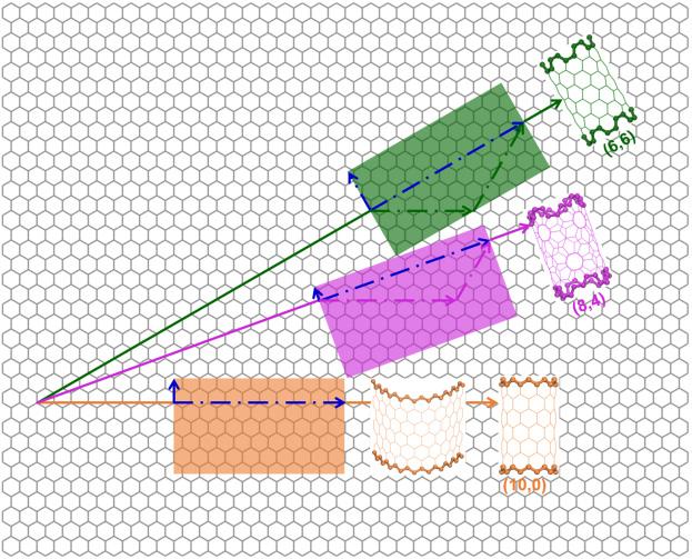 SWCNT의 전기적 특성은 흑연판이 말리는 방향에 따라 달라진다. 그림의 흑연판을 종이 한 장(주황색, 핑크색, 초록색 평면)이라고 가정해보자. 3가지 방향으로 말았을 때 말린 모양이 달라지면서 각 나노튜브 벽의 탄소원자 배열도 달라진다.