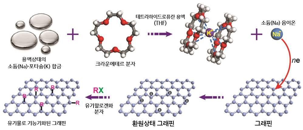 알칼리 금속 용액과 유기할로겐물을 이용한 그래핀의 반응과정
