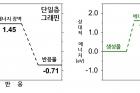 그림2_단일층이중층그래핀반응.jpg