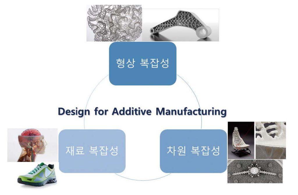 그림 2. DFAM으로 극복 가능한 제조의 복잡성들