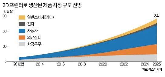 그림 4. 산업별 3D 프린터 시장의 규모와 전망