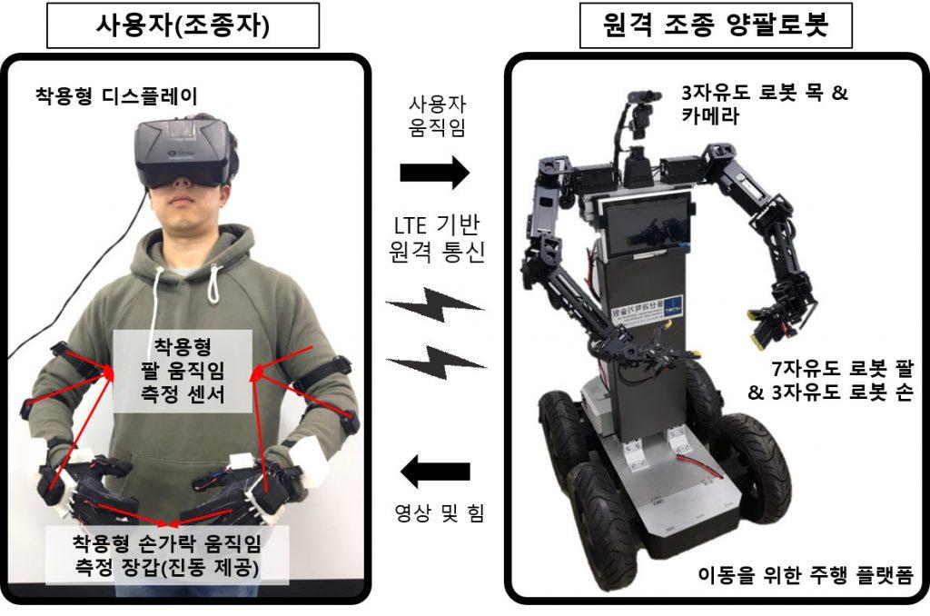 UNIST 아바타 로봇 시스템