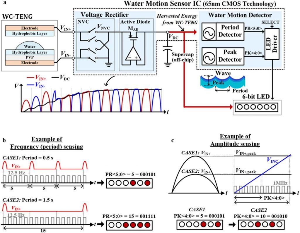 물 움직임을 감지해 전기 에너지를 생산하고, 분석해 LED로 표시하는 회로 설계도: WC-TENG는 물의 움직임으로 전기를 생산하는 마찰전기 발전기다. 여기서 얻은 전기 신호를 정류해 에너지를 저장하는 회로는 Voltage Rectifier이고, 이 신호로 물의 움직임을 분석하고 LED로 표시하는 회로는 Water Motion Detector다.