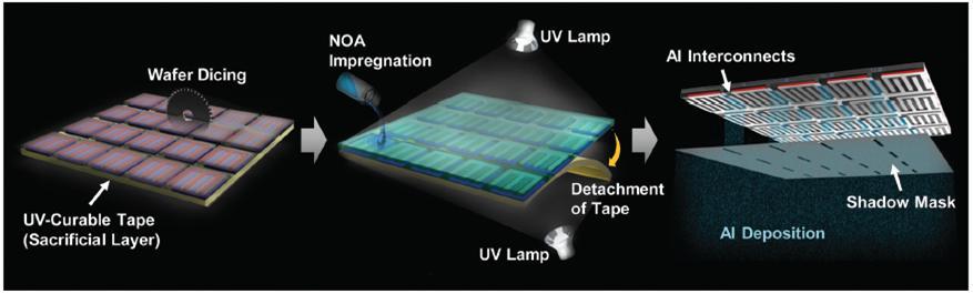 실리콘 기판 위에 형성된 소형 태양전지를 배열한 그대로 투명 폴리머에 올려서 고정시킴으로써, 별도의 태양전지 배열 과정이 필요 없다. 또한 금속전극이 모두 한 면에 위치해 태양전지 사이의 직렬 연결이 용이하다.