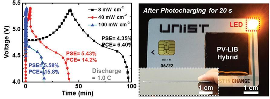 태양광 아래에서 2분 내에 배터리가 급속 충전되며, 태양광보다 10배 낮은 실내조명에서도 충전이 가능하다. 오른쪽은 스마트 카드에 삽입돼 모바일 전원으로 사용 가능함을 증명한 그림이다.
