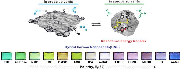 용매에 따라 다양한 형광을 보이는 하이브리드 탄소 구조체