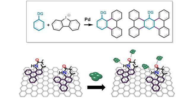 아릴화된 벤젠 고리와 디아릴요오도늄염에 탄소-수소 결합 활성화 반응을 일으켜 트리페닐렌을 합성하는 과정.