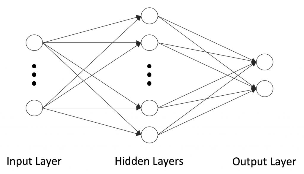 그림 1. 인공신경망의 구조