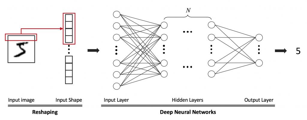 그림 3. 심층 신경망의 구조