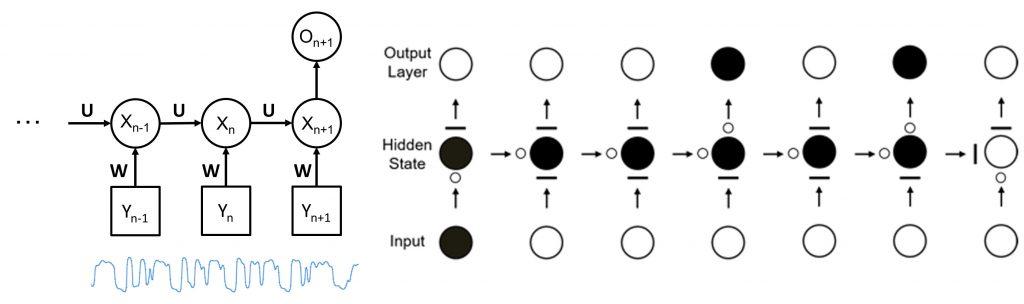 그림8. (왼쪽) RNN 구조와 (오른쪽) LSTM 셀 구조