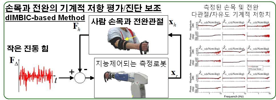 손목과 아래팔의 다관절‧다자유도 기계적 저항 측정 방법(dIMBIC-based method)