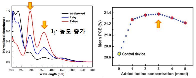 (왼쪽) I2의 시간에 따른 이온 형태 변화를 나타내는 파장에 따른 광흡수 거동, (오른쪽) I3- 이온 첨가에 따른 페로브스카이트 태양전지 효율 추이
