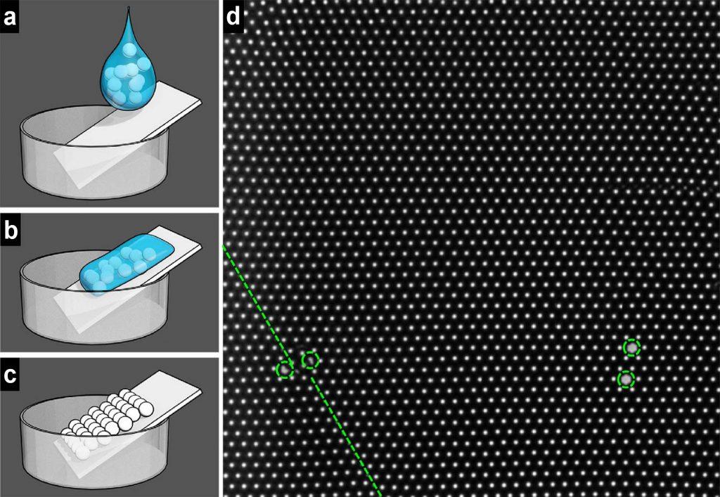 콜로이드 단일층을 만드는 방법(a-c). 지름 3 마이크로미터인 실리카(Slica, SiO2) 입자 용액을 한두 방울을 커버글라스에 떨어뜨린다. 커버 글라스를 천천히 기울인다. 용액이 빠르게 글라스를 덮어 단일층으로 코팅된다. 그림 d는 콜로이드 단일층의 균일함을 나타내는 그림이다.