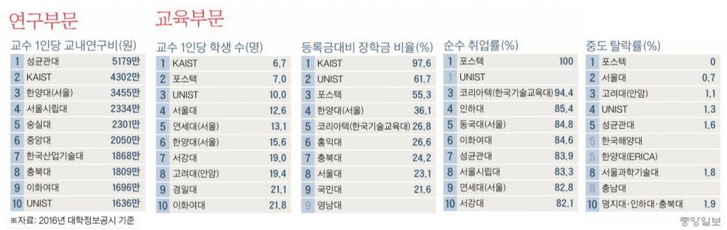 전자공학과 학과 지표 중  UNIST가 10위 안에 든 항목 | 출처: 중앙일보