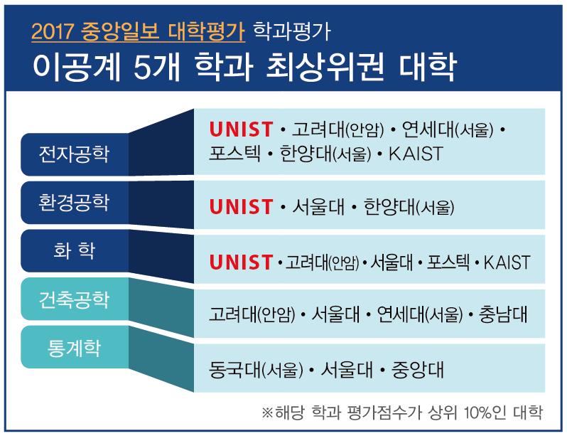 2017 중앙일보 대학평가_학과평가