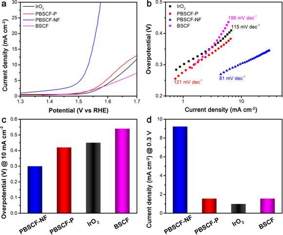 알칼리 환경에서 양이온 정렬형 더블 페로브스카이트의 촉매 활성은 귀금속 촉매인 산화이리듐(IrO₂)과 기존에 발표된 BSCF의 성능과 비교해 매우 뛰어난 성능을 보여준다.
