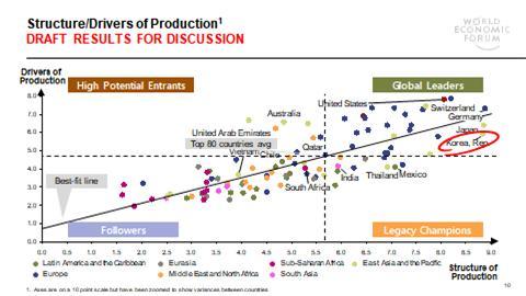 세계 각국의 4차 산업혁명 준비도