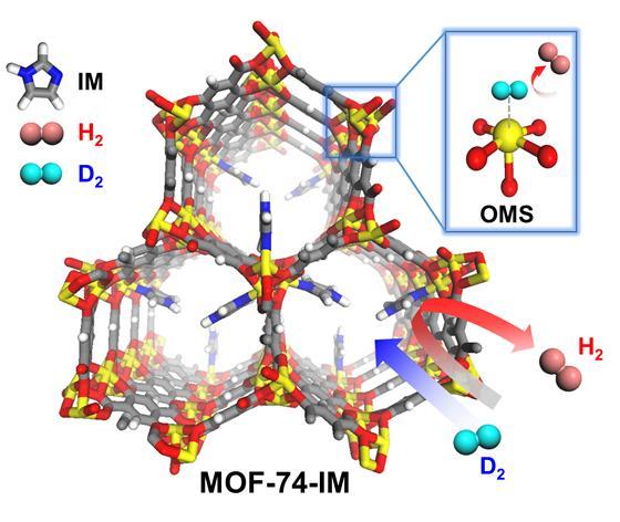 고효율 중수소 분리 시스템(MOF-74-IM) 구조