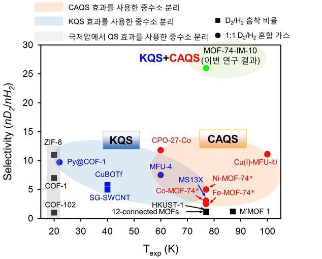MOF-74-IM 시스템은 발표된 연구 중 가장 높은 효율(nD2/nH2 = 26)로 고순도 중수소를 성공적으로 분리함으로써 실제 산업에서의 응용 가능성을 실험적으로 입증했다.
