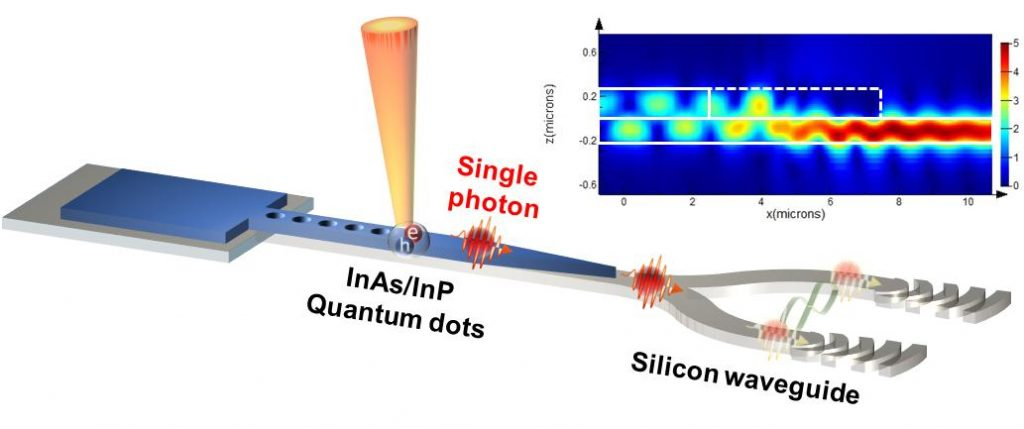 양자점 나노 구조와 실리콘 광학구조 결합 모식도